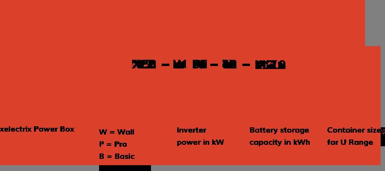 Naming Platform Diagram